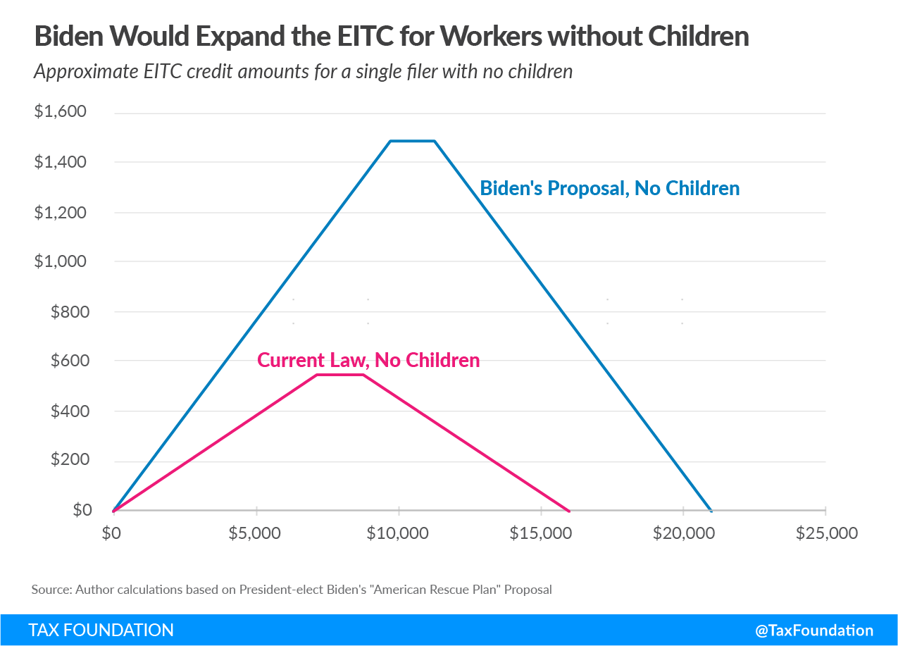Expanded EITC or Expanded Earned Income Tax Credit in the Biden Stimulus Plan American Rescue Plan
