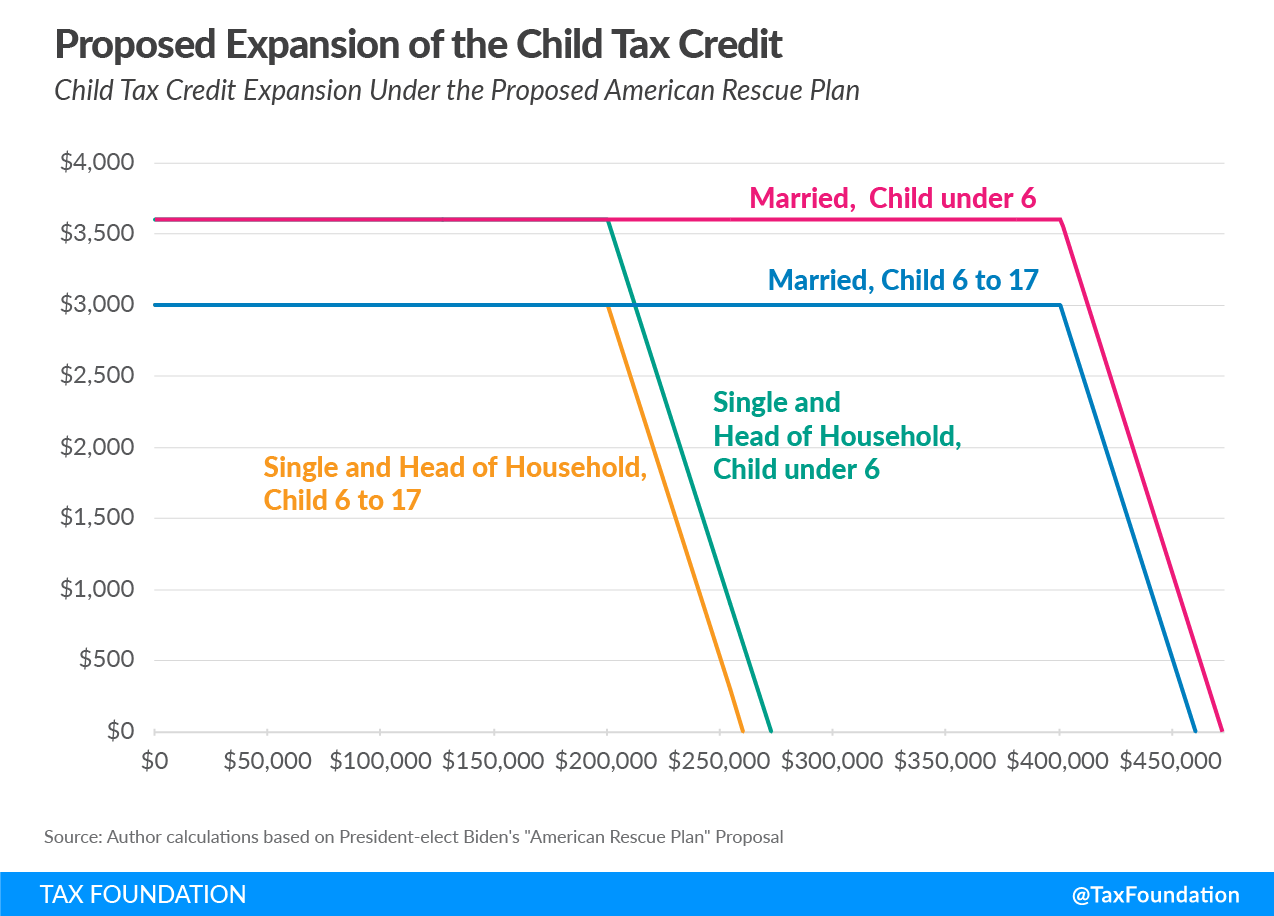 Proposed expanded child tax credit in the Biden stimulus plan American Rescue Plan