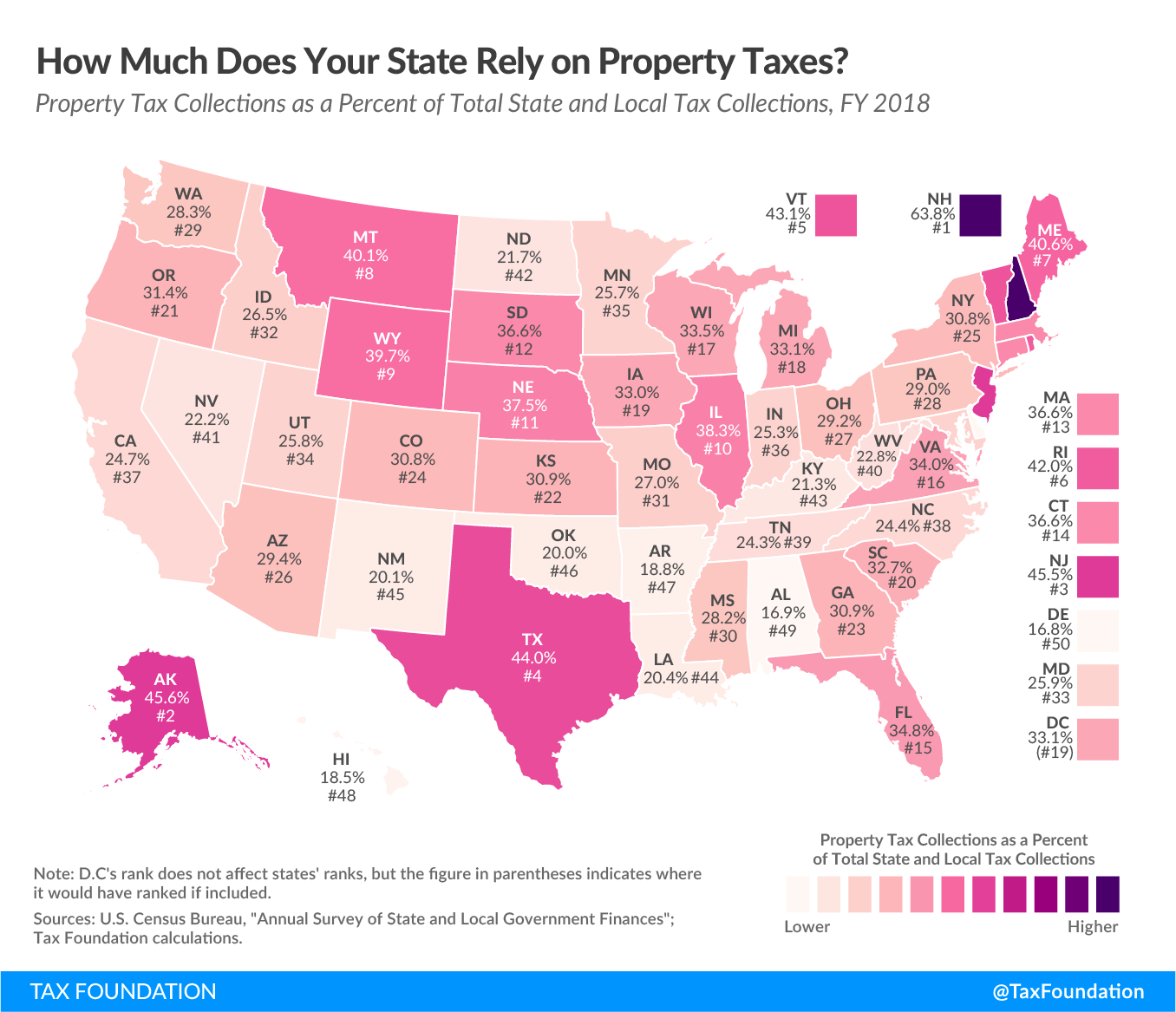 To What Extent Does Your State Rely on Property Taxes?