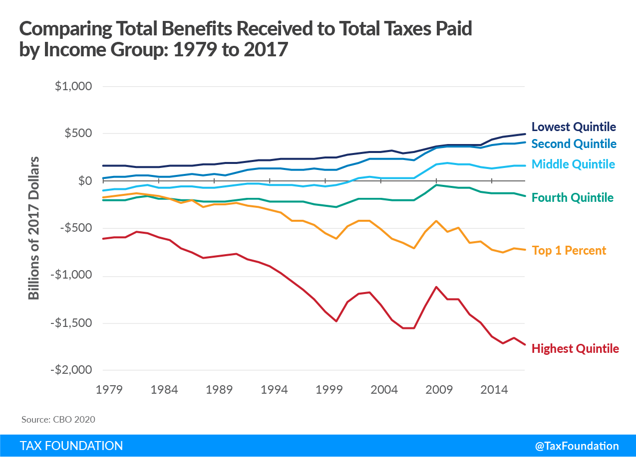 Biden fiscal policy, Biden progressive federal taxes, Biden federal taxes, Biden income taxes. Comparing total benefits received to total taxes paid by income group 1979 to 2017 tax data