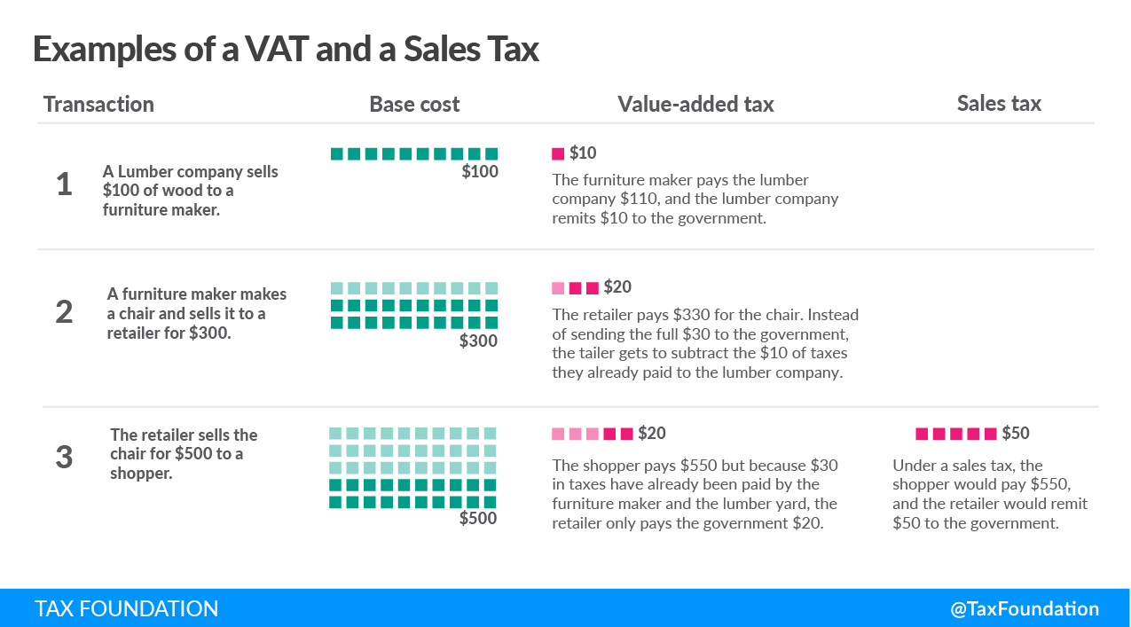 VAT vs Sales Tax, Value added tax vs sales tax, example of VAT and a sales tax Consumption taxes in the OECD consumption tax trends, Sales tax vs. VAT. Excise tax consumption taxes,
