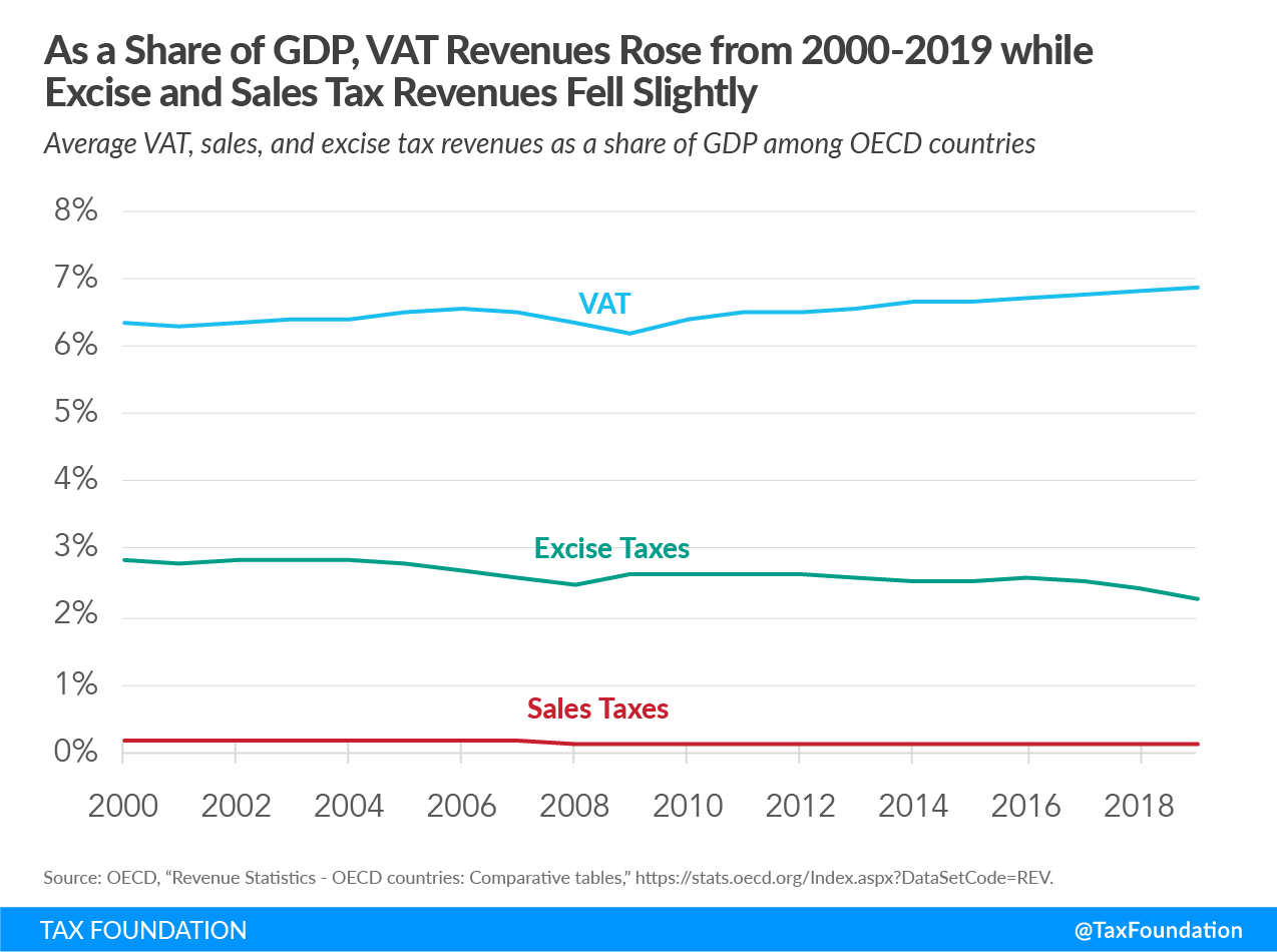 As a Share of GDP, VAT Revenues Rose from 2000-2019 while Excise and Sales Tax Revenues fell slightly Consumption taxes in the OECD consumption tax trends, Sales tax vs. VAT. Excise tax trends