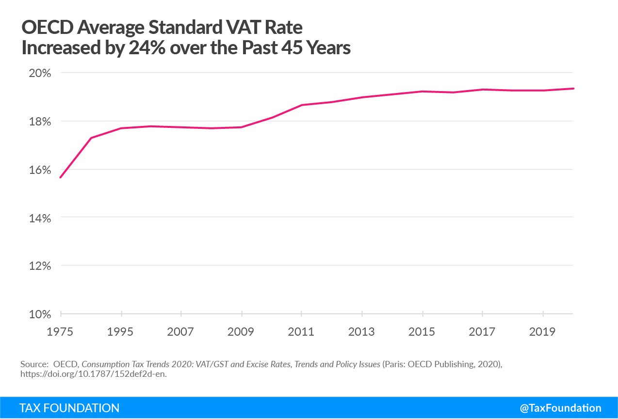 OECD Average Standard VAT Rate Increased by 24% over the Past 45 Years Consumption taxes in the OECD consumption tax trends, Sales tax vs. VAT. Excise tax trends