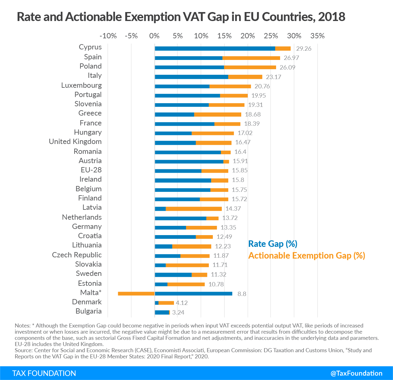 Rate and Actionable Exemption VAT Gap in EU Countries, 2018 Consumption taxes in the OECD consumption tax trends, Sales tax vs. VAT. Excise tax trends