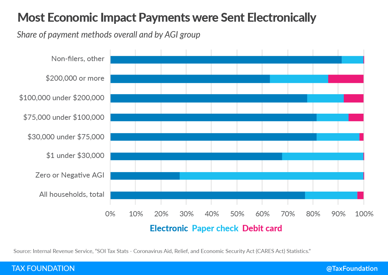Most economic impact payments were sent electronically US Treasury IRS data coronavirus economic relief packages