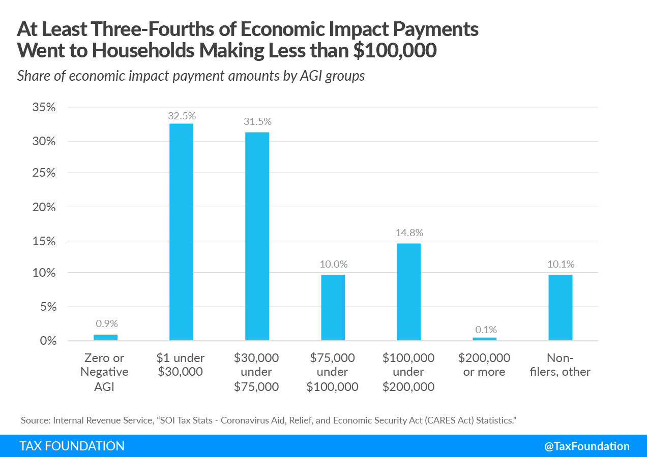 At least three-fourths of economic impact payments went to households making less than $100,000. US Treasury IRS Data coronavirus economic relief packages