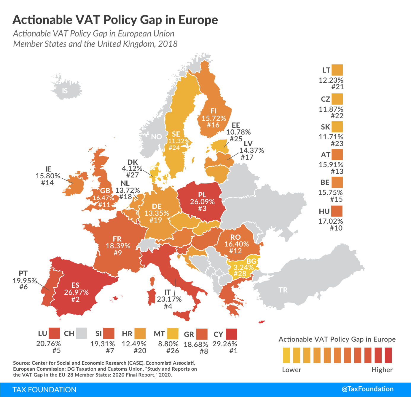 Value-added taxes (VAT) make up approximately one-fifth of total tax revenues in Europe. Actionable VAT Policy Gap in Europe