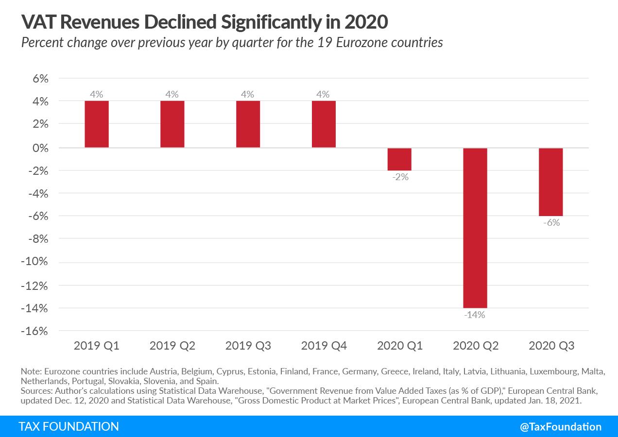 VAT revenues declined in 2020. VAT rates and VAT revenues amid the coronavirus pandemic. VAT covid analysis