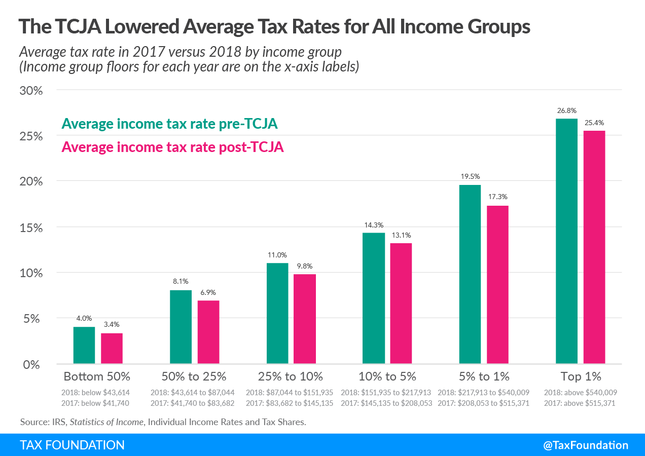 The Tax Cuts and Jobs Act lowered average federal income tax rate for taxpayers at all income groups. 2021 federal income tax data, 2021 income taxes and income taxes paid. Latest federal income tax data. Progressive federal income tax 2021. What does it mean that the federal income tax is a progressive tax?