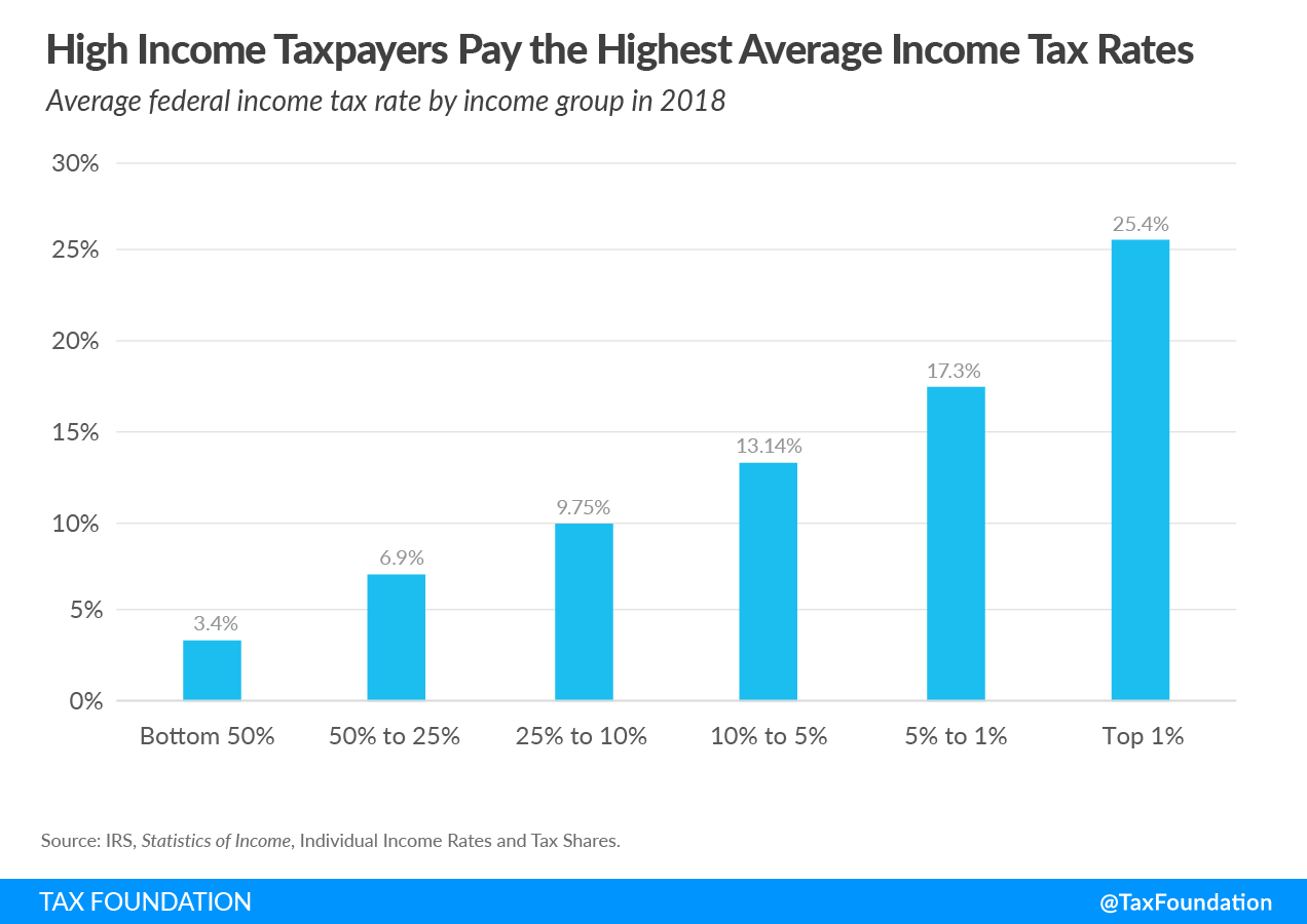 High-Income Taxpayers Paid the Highest Average Income Tax Rates. 2021 federal income tax data, 2021 income taxes and income taxes paid. Latest federal income tax data. Progressive federal income tax 2021. What does it mean that the federal income tax is a progressive tax?