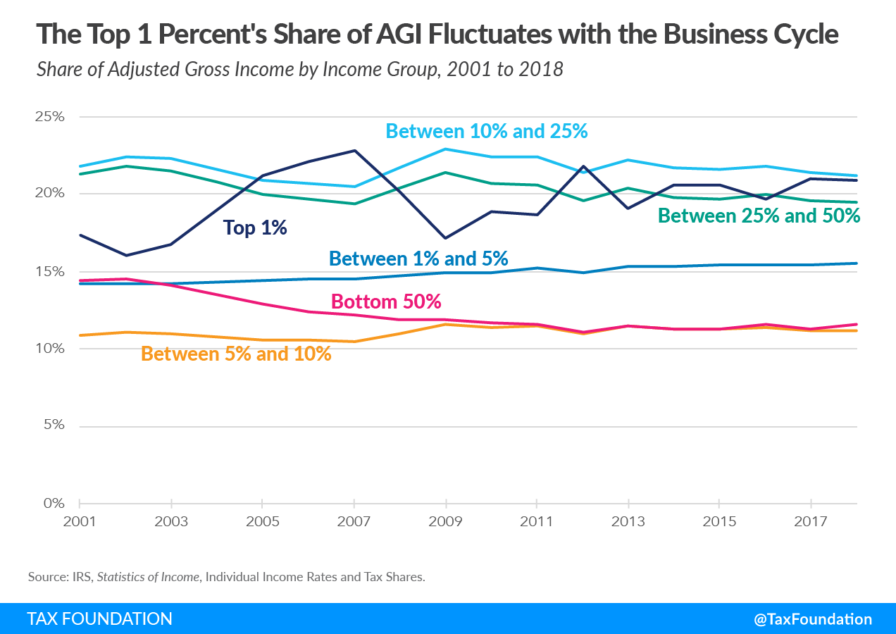 The top 1 percent's share of adjusted gross income fluctuates with the business cycle. 2021 federal income tax data, 2021 income taxes and income taxes paid. Latest federal income tax data. Progressive federal income tax 2021. What does it mean that the federal income tax is a progressive tax?