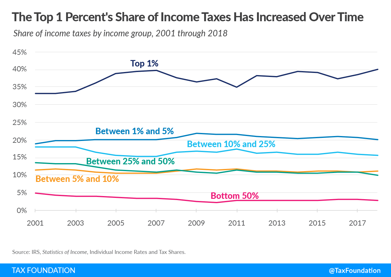 The top 1 percent's share of federal income taxes has increased over time. 2021 federal income tax data, 2021 income taxes and income taxes paid. Latest federal income tax data. Progressive federal income tax 2021. What does it mean that the federal income tax is a progressive tax?
