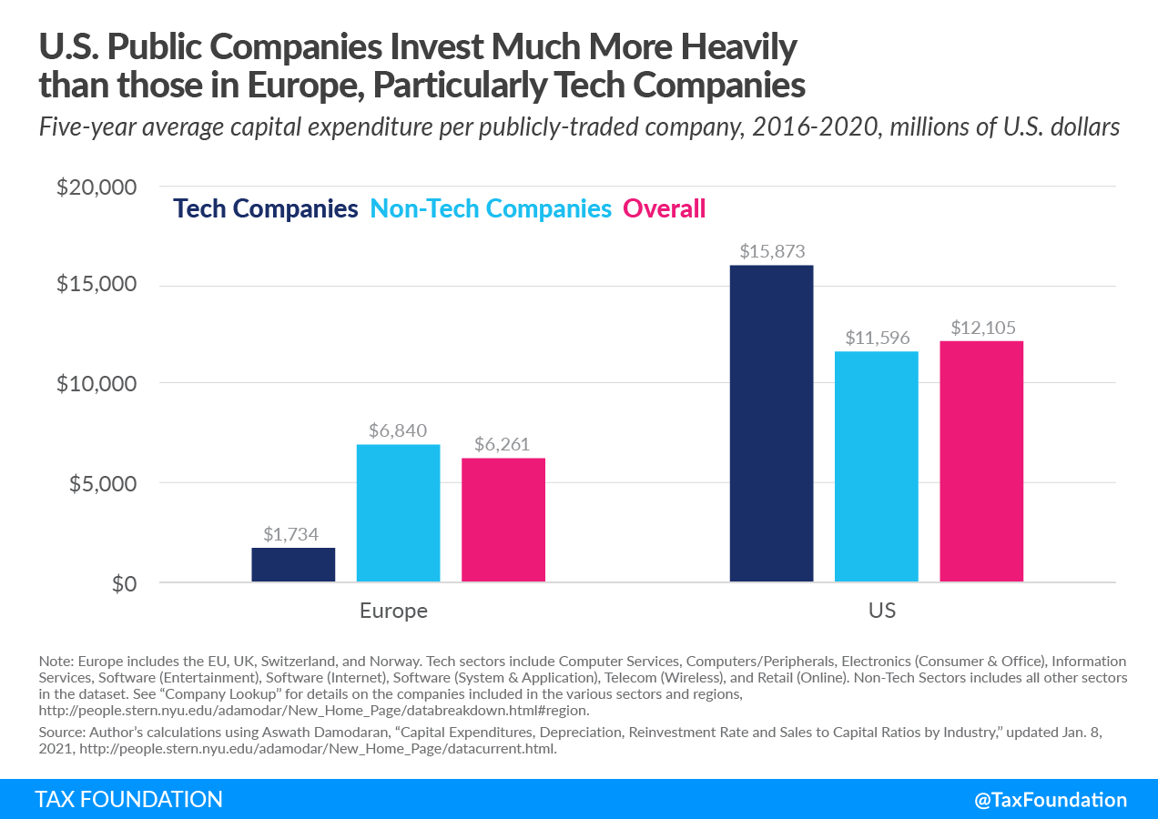 European Commission EU digital levy. U.S. Public Companies Invest Much More Heavily than those in Europe, Particularly Tech Companies