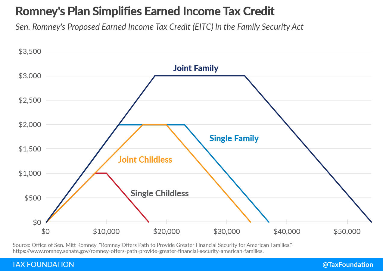 Mitt Romney child allowance tax proposal simpliices the earned income tax credit. The Family Security Act, the Mitt Romney child tax credit proposal