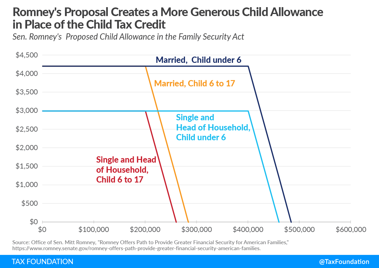 Mitt Romney tax proposal creates a more generous child allowance in place of the child tax credit. Learn more about the Mitt Romney child allowance tax proposal, the Family Security Act.
