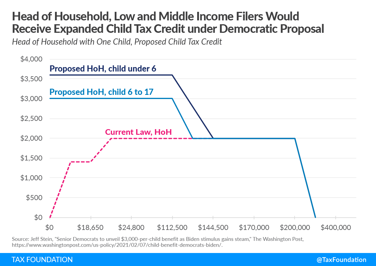 Head of Household low and middle income filers would receive expanded child tax credit under Democratic covid relief proposal