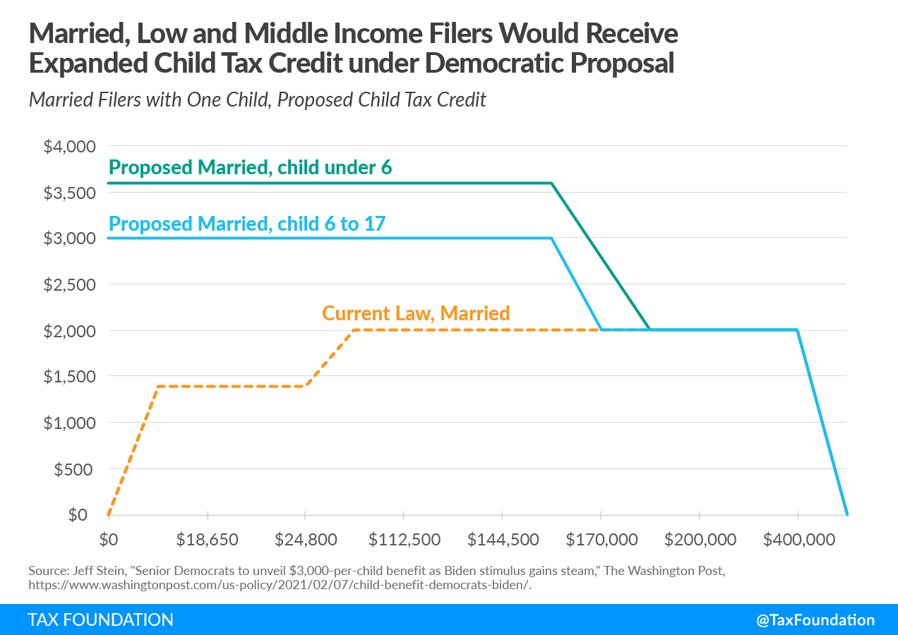 Married, low, and middle income tax filers would receive expanded child tax credit under the Democratic covid relief proposal