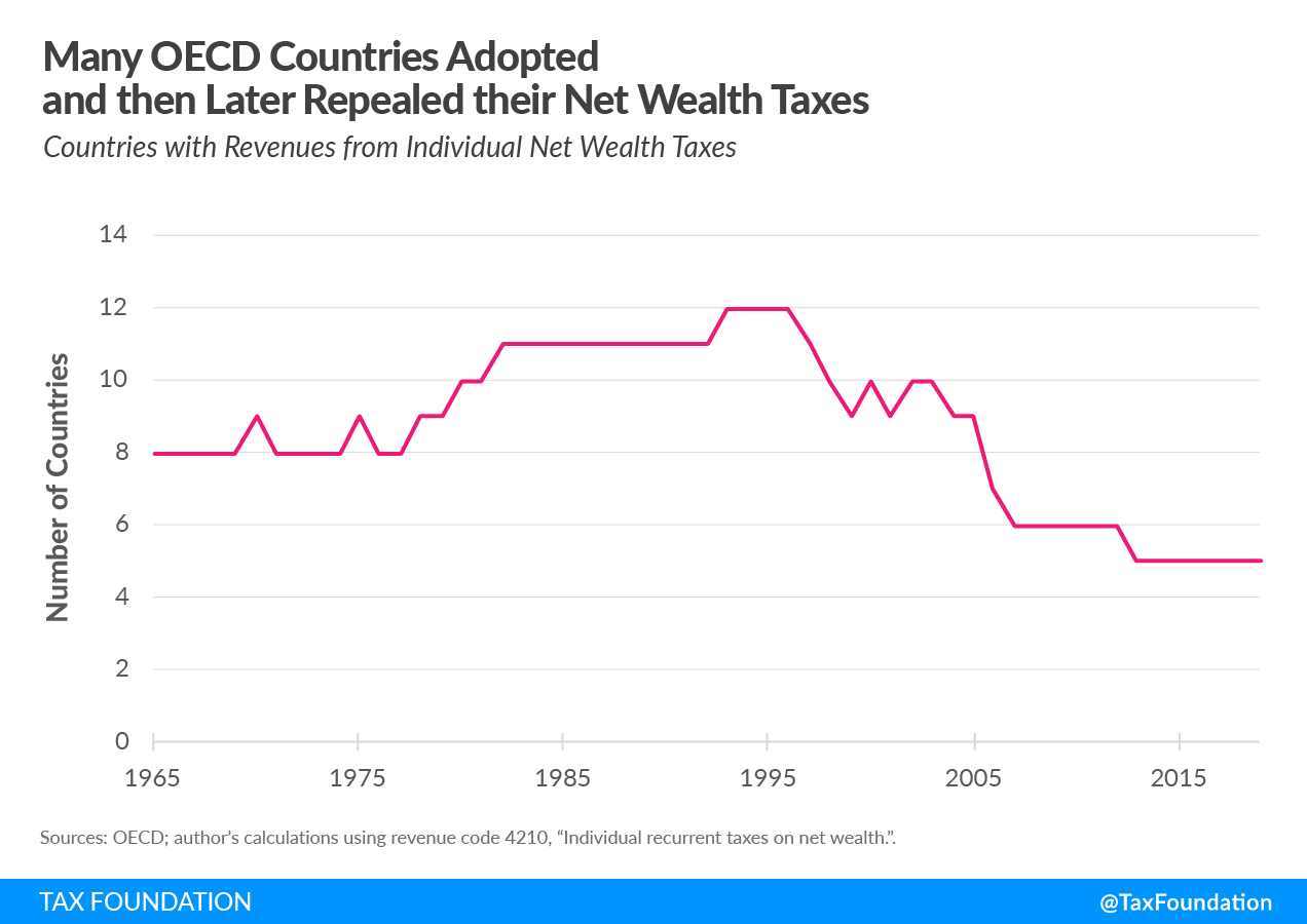 Many OECD countries adopted and then later repealed their net wealth taxes. Wealth tax in Europe, Wealth taxes in Europe
