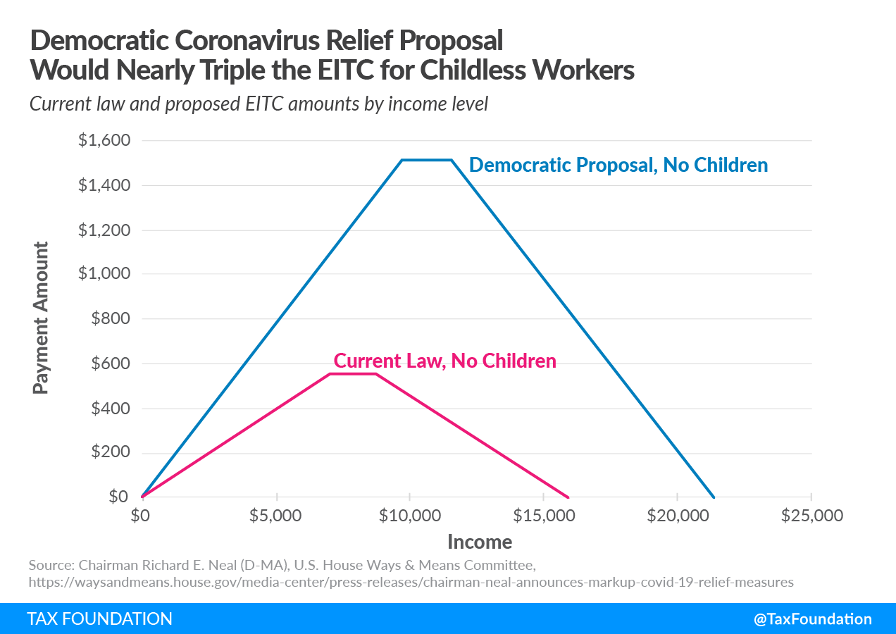 Democratic House Ways and Means Coronavirus Relief Legislation would nearly triple the EITC or Earned Income Tax Credit for Childless Workers