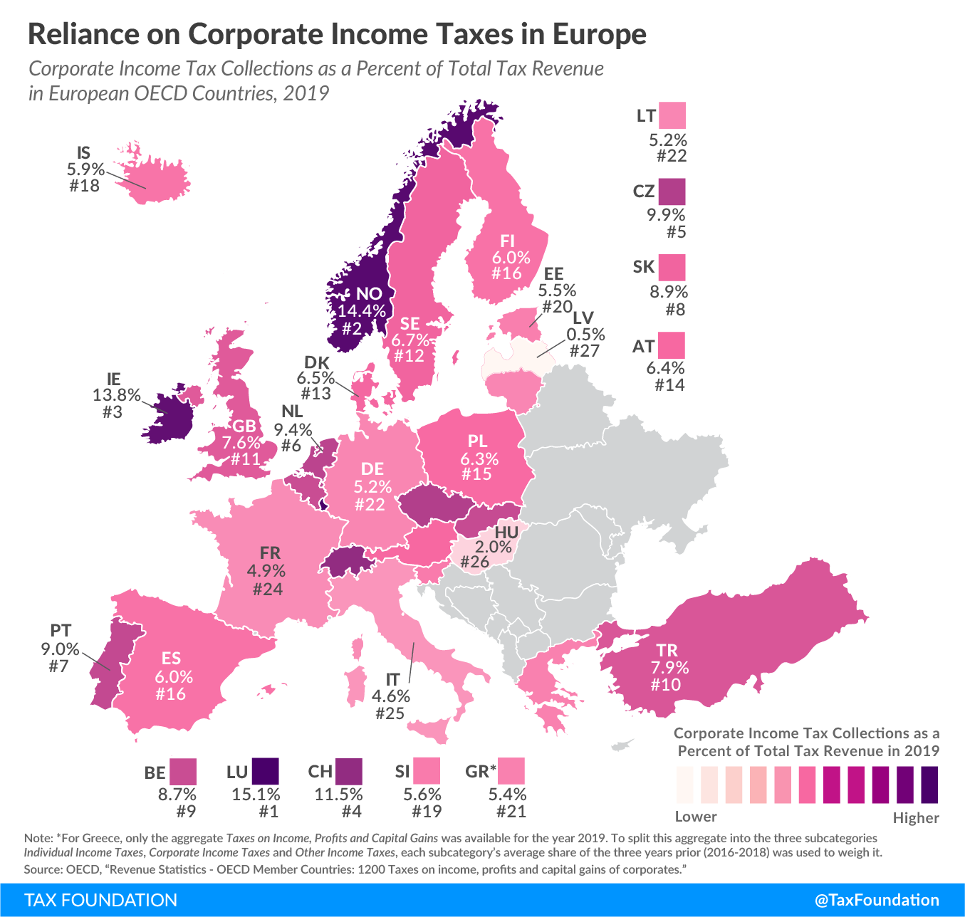 Reliance on corporate tax revenue in Europe 2021 reliance on corporate income taxes in Europe how much do countries in europe rely on corporate income taxes? revenue from corporate income