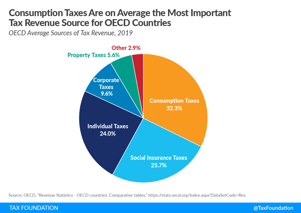 Consumption Taxes Are on Average the Most Important OECD Tax Revenue Source, Sources of tax revenue in the OECD tax revenue
