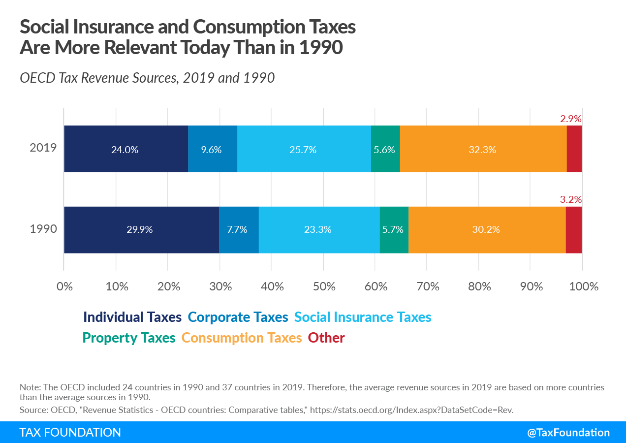 Social Insurance and Consumption Taxes Are More Relevant for OECD Tax Revenue Today Than in 1990, Sources of tax revenue in the OECD tax revenue