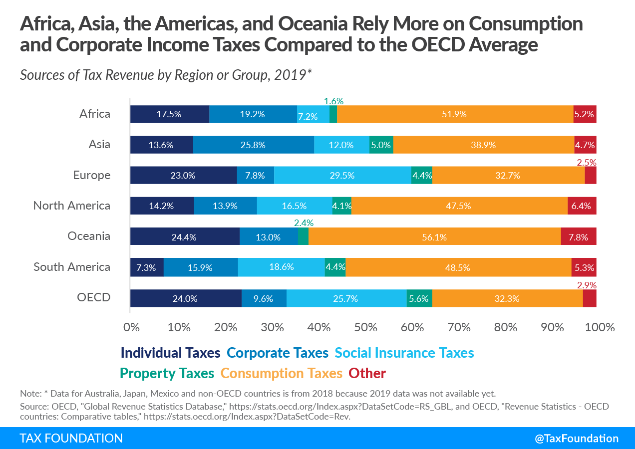 Africa, Asia, North America, Oceania, and South America Rely More on Consumption and Corporate Income Taxes Compared to the OECD Tax Revenue Average, Sources of tax revenue in the OECD tax revenue