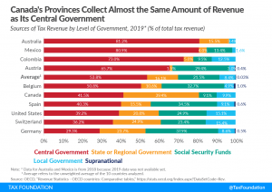 Canada's Provinces Collect Almost the Same Amount of Revenue as Its Central Government Sources of OECD Tax Revenue by Level of Government, 2019, Sources of tax revenue in the OECD tax revenue