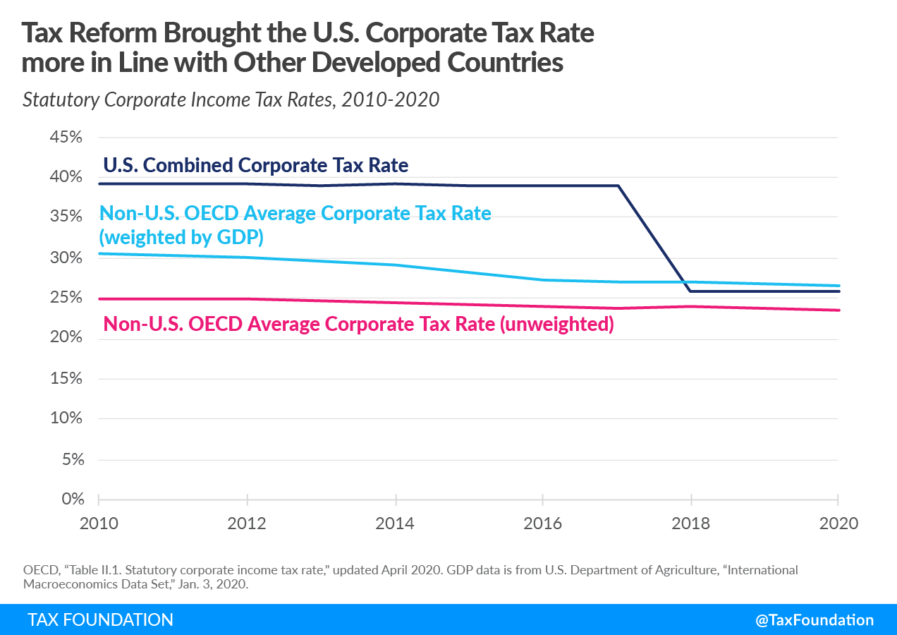 2017 US Tax Reform Brought the U.S. Corporate Tax Rate more in Line with Other Developed Countries Global intangible low tax income (GILTI), US cross-border tax reform, foreign tax credits.