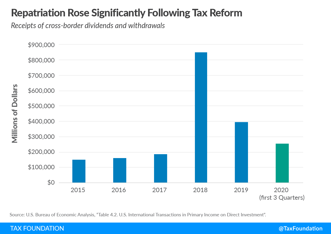 Repatriation Rose Significantly Following 2017 Tax Reform (U.S. Federal Tax Reform) Global intangible low tax income (GILTI), US cross-border tax reform, foreign tax credits.