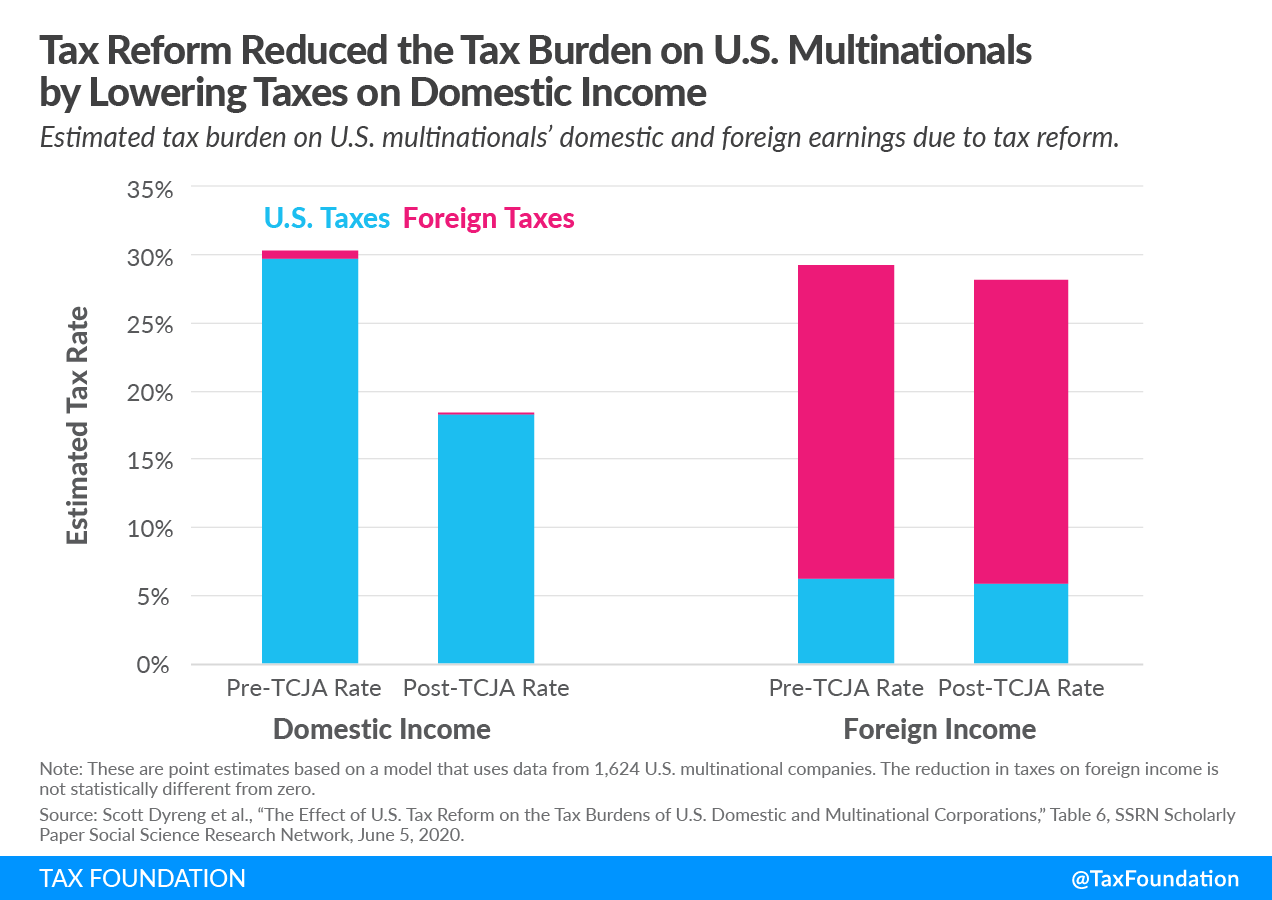 2017 Tax Reform Reduced the Tax Burden on U.S. Multinationals by Lowering Taxes on Domestic Income Global intangible low tax income (GILTI), US cross-border tax reform, foreign tax credits.