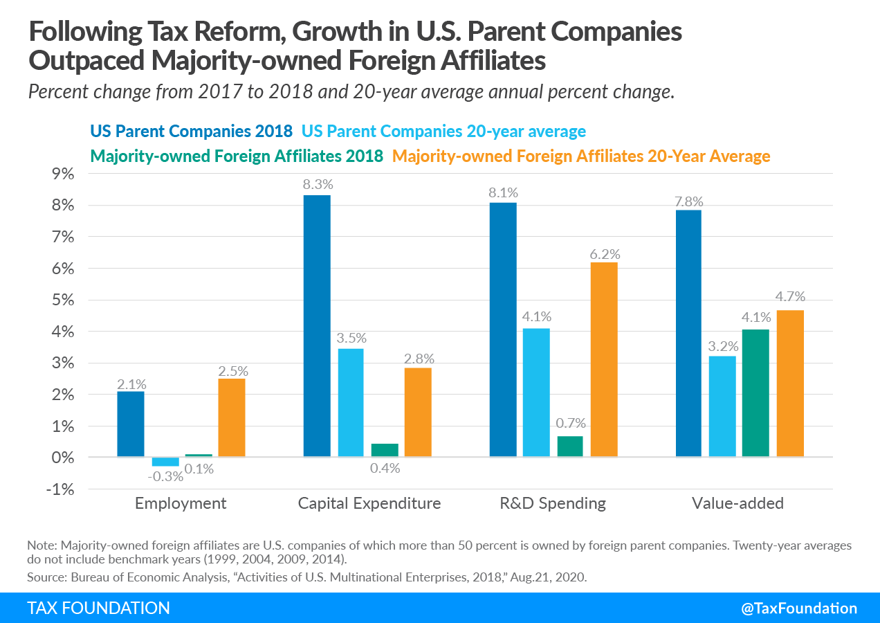 Following 2017 Federal Tax Reform, Growth in U.S. Parent Companies Outpaced Majority-owned Foreign Affiliates. Global intangible low tax income (GILTI), US cross-border tax reform, foreign tax credits