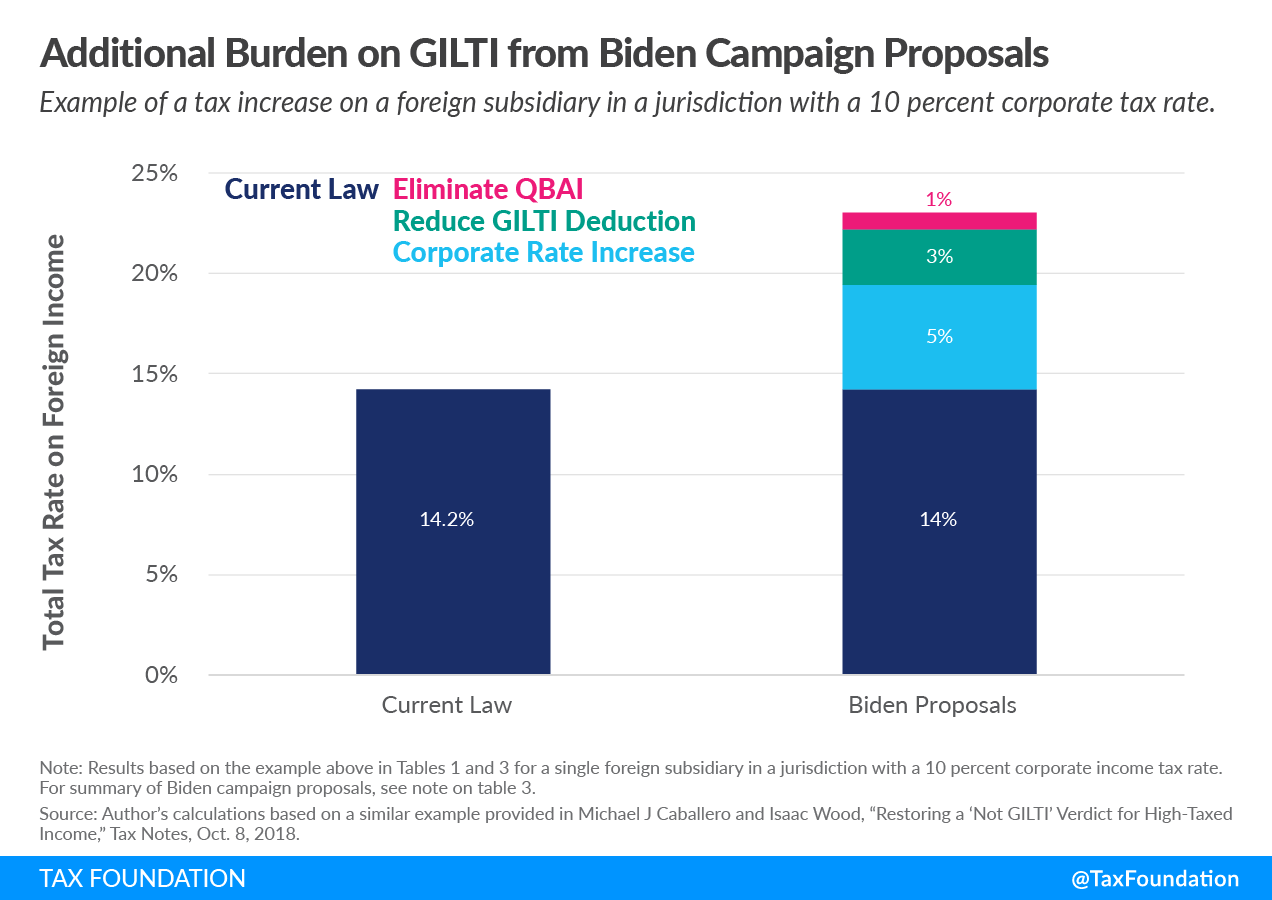 Additional Burden on GILTI from President Biden Tax Proposals. Global intangible low tax income (GILTI), US cross-border tax reform, foreign tax credits.