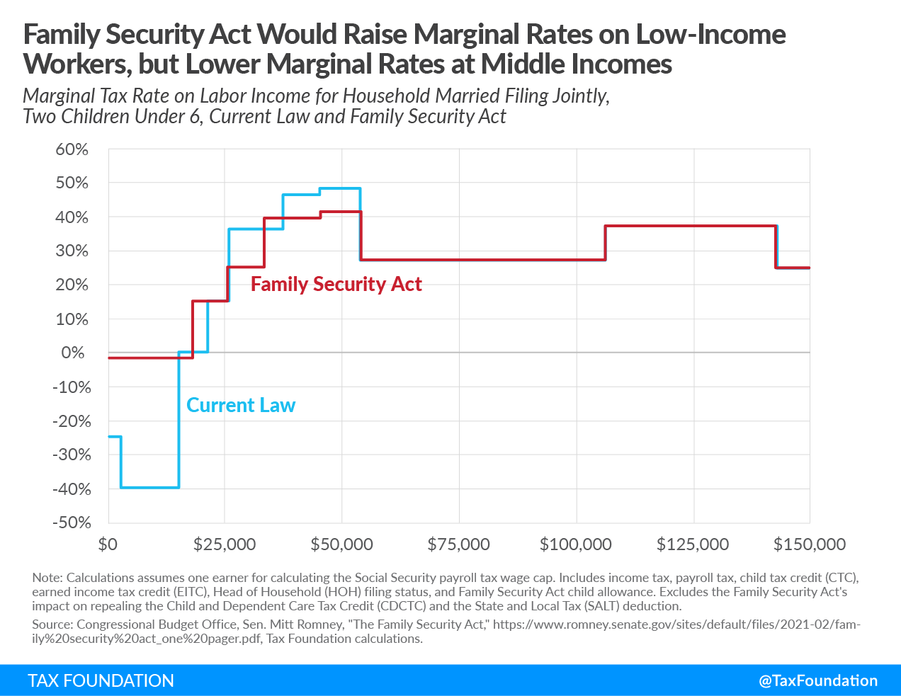 Mitt Romney Family Security Act Would raise marginal rates on low-income workers, but lower marginal rates at higher incomes. Mitt Romney Child Tax Allowance