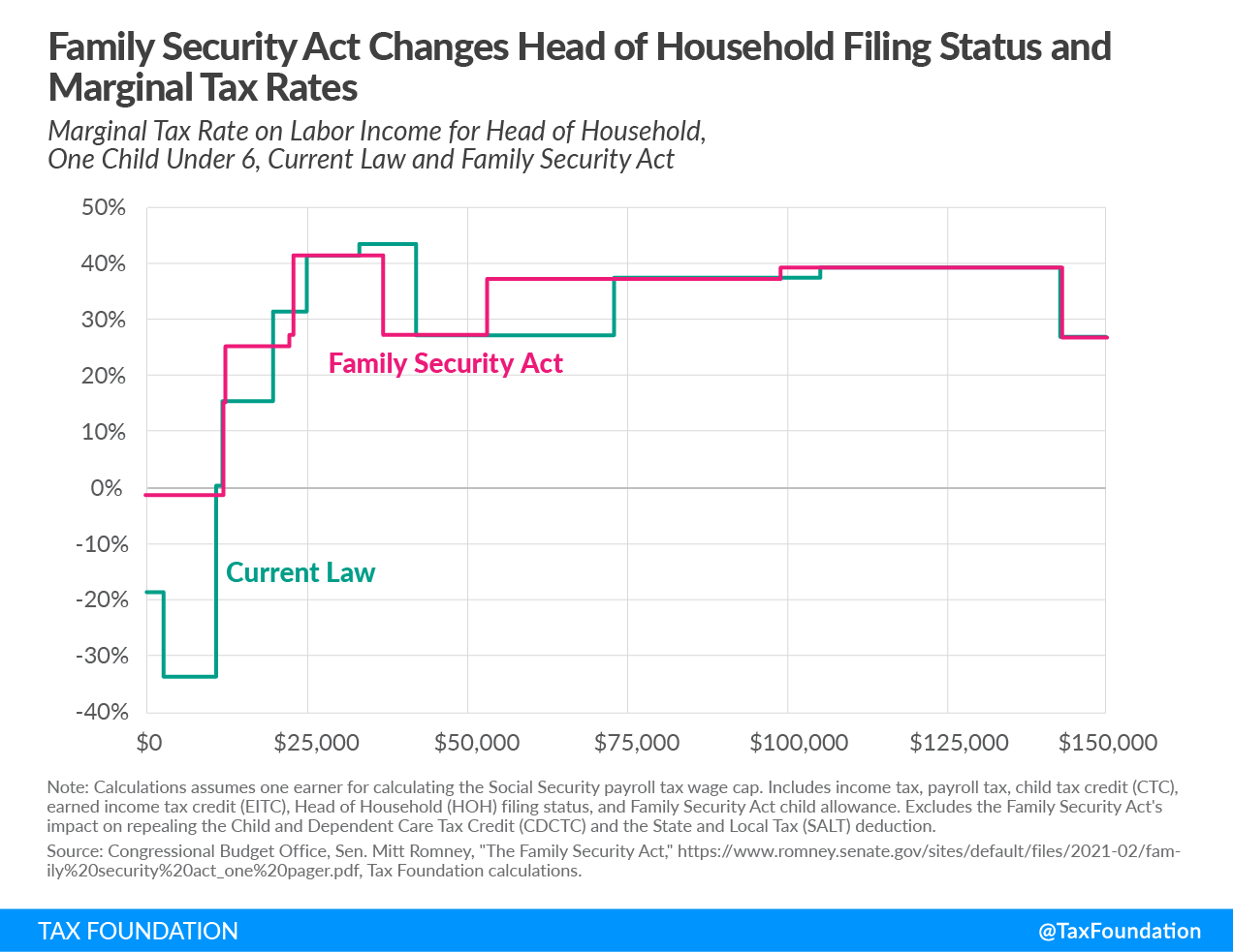 Head of Household Marginal Rates Comparison Under Current Law and Mitt Romney Family Security Act, 2021. Mitt Romney Child Tax Allowance