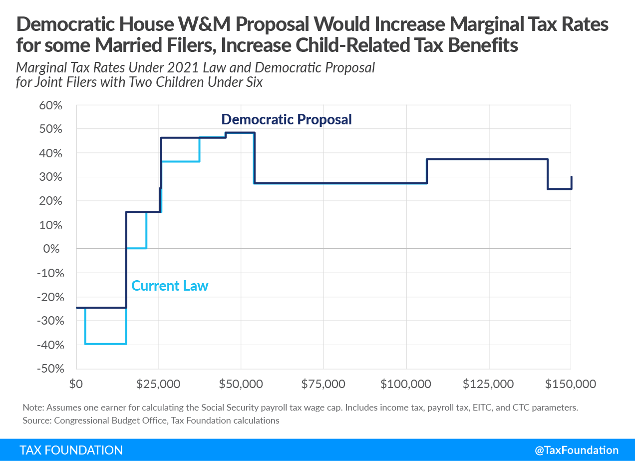 Democrats House Ways and Means covid proposal would increase marignal tax rates while receiving larger child tax credit benefits. Democrats child tax credit plan