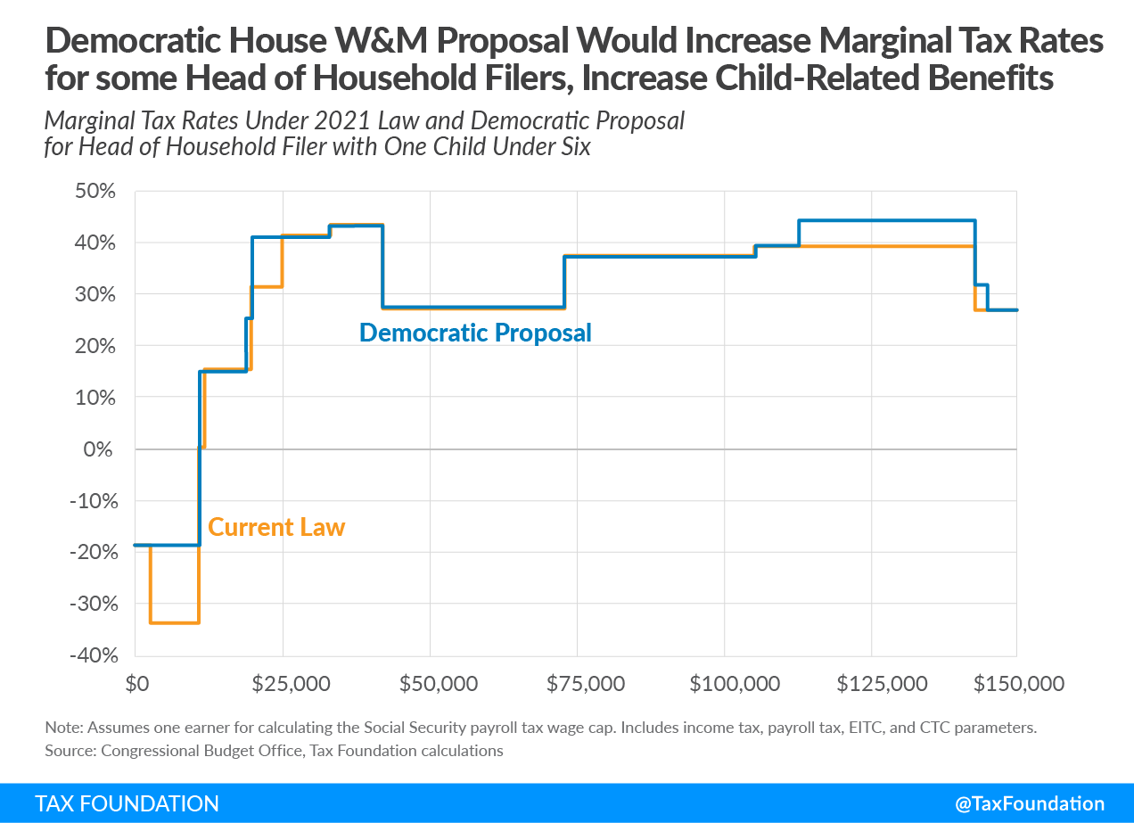 Democratic House Ways and Means covid proposal would increase marginal tax rates for some head of household filers. Democrats child tax credit plan