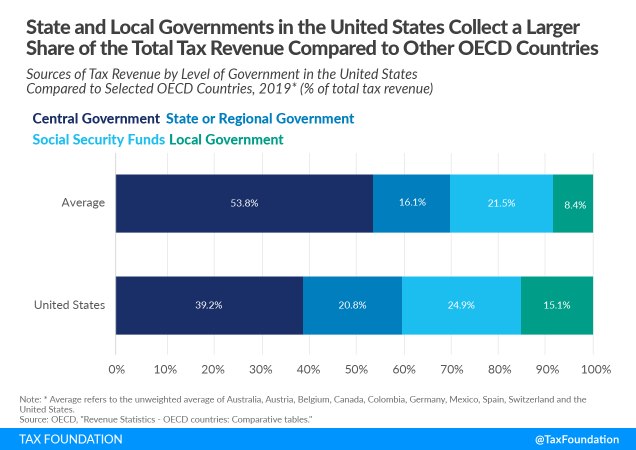 Sources of Tax Revenue by Level of Government in the United States Compared to Selected OECD Countries, 2021 US tax revenue, government revenue in the US, US federal tax revenue, sources of revenue