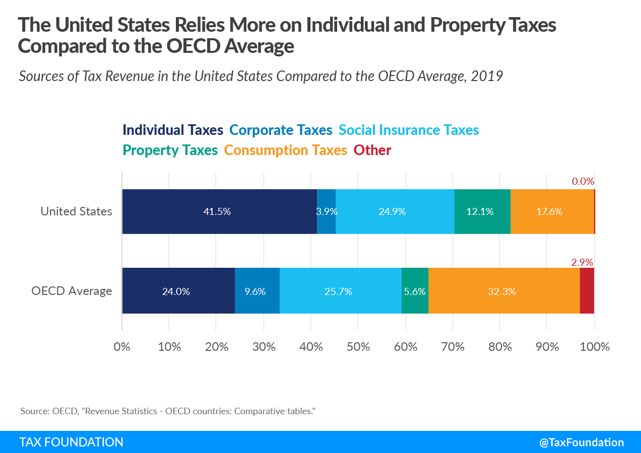 Sources of tax revenue in the United States compared to OECD average. US tax revenue, government revenue in the US, US federal tax revenue, sources of revenue in the United States 2021