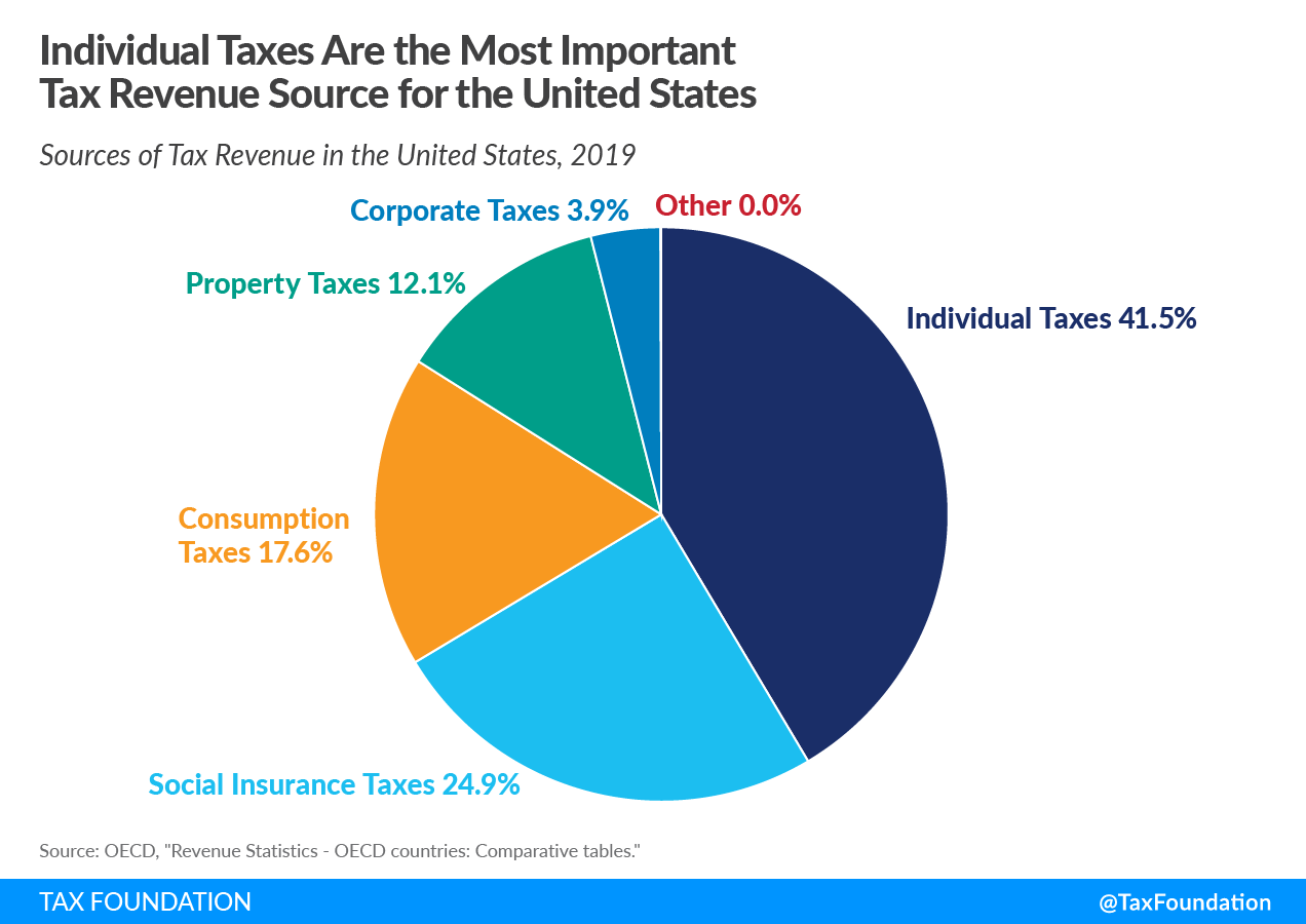 Individual Taxes Are the Most Important Tax Revenue Source for the United States Sources of Tax Revenue in the United States US tax revenue, governmetn revenue in the US, US federal tax revenue 2021