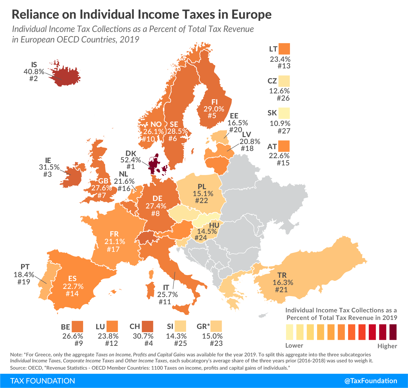 Reliance on individual income tax revenue in Europe 2019