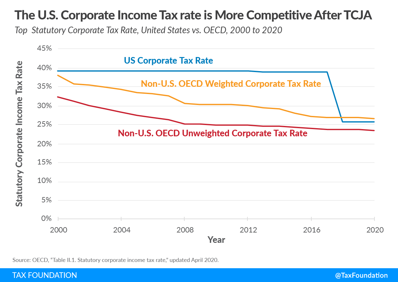 U.S. corporate income tax rate more competitive after 2017 tax reform TCJA Biden corporate tax increase, Biden corporate income tax rate increase, Biden corporate rate increase, increase in the corporate income tax rate.