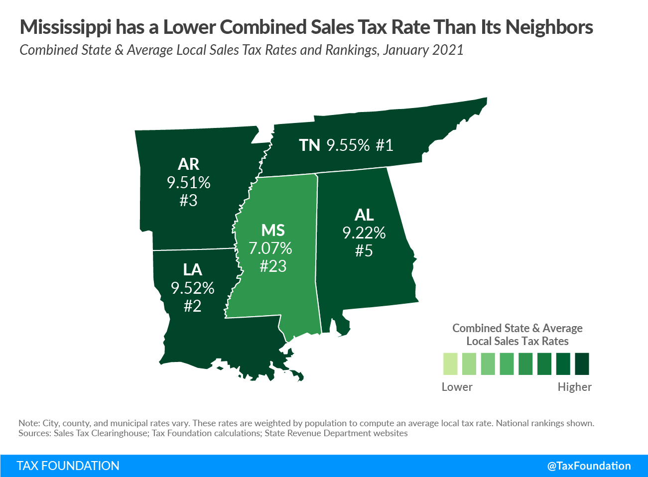 Mississippi sales tax rates compared regionally Mississippi income tax reform proposal to eliminate the income tax in Mississippi 2021 Mississippi income tax phaseout