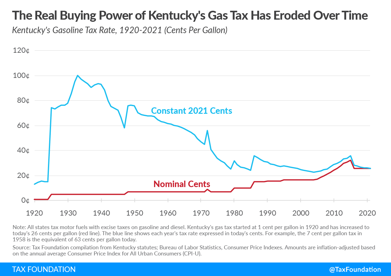 Kentucky's Gas Tax Value Has Eroded Over Time. Kentucky Gas Tax Not Indexed to Inflation. New Kentucky Gas Tax Bill