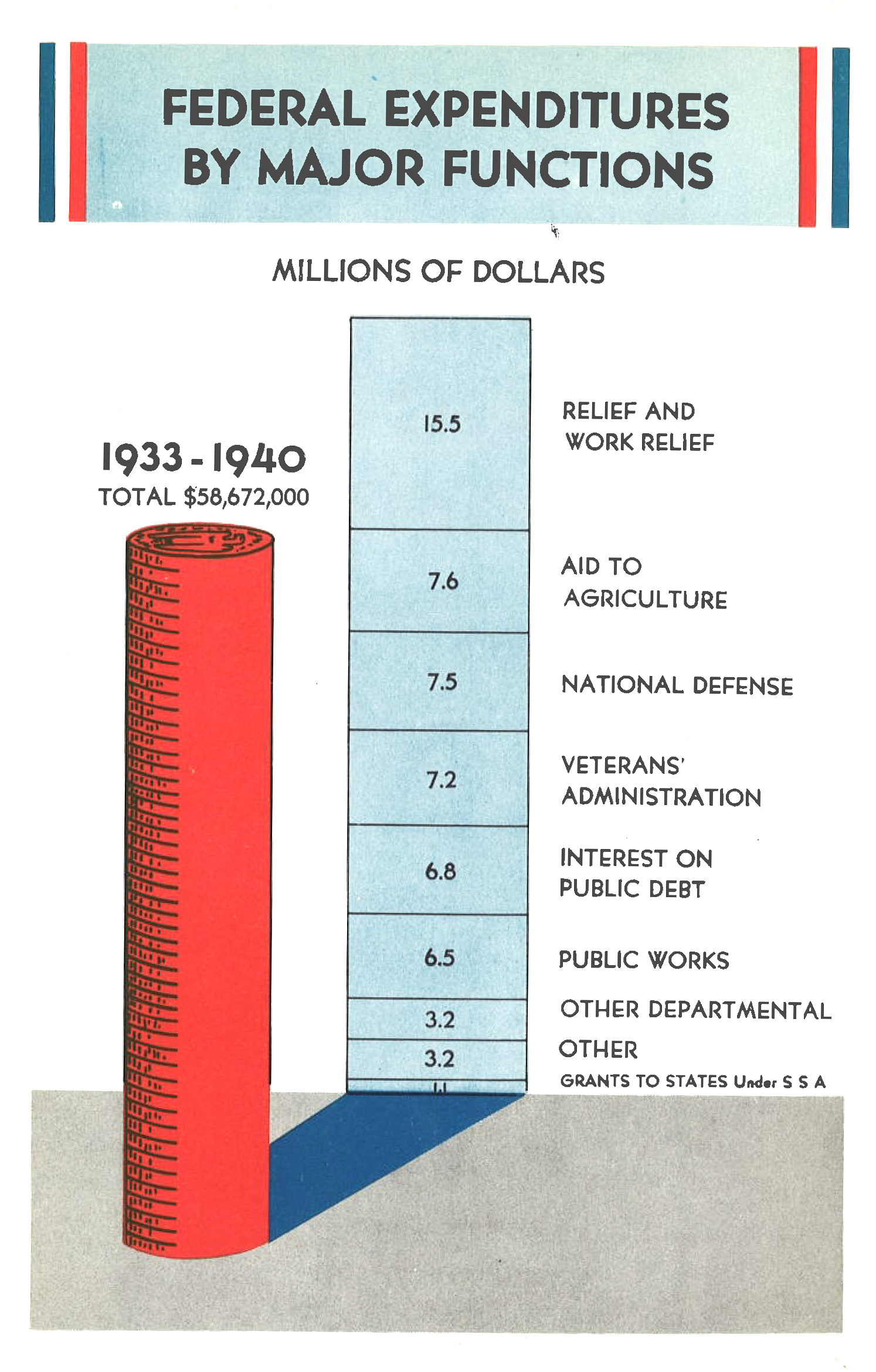 1941 Facts and Figures 1941 Tax Foundation
