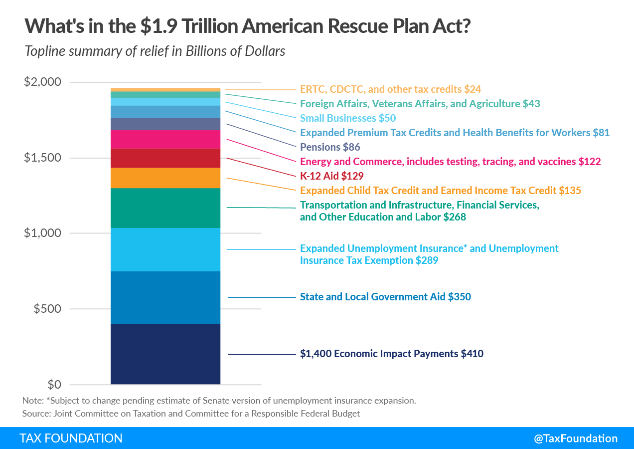 American Rescue Plan Act of 2021 $1.9 Trillion Covid Relief Bill, Expanded Child Tax Credit, Unemployment Insurance, state and local aid, economic impact payments, education funding, pensions, Biden stimulus Covid Relief package