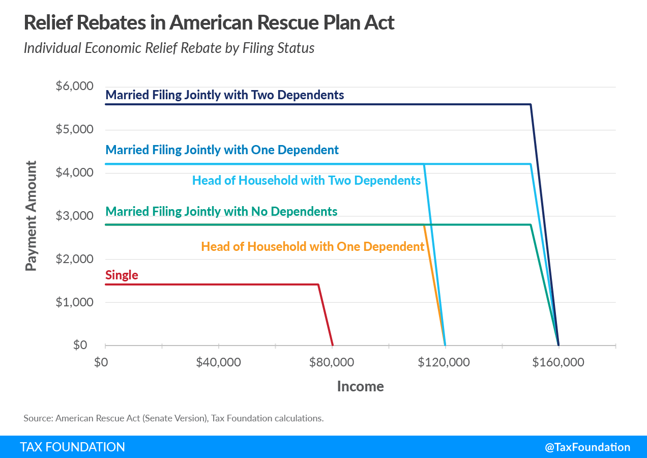 $1,400 stimulus checks, $1,400 direct payments or relief rebates in the American Rescue Plan Act of 2021 Covid relief bill, $1,400 economic impact payments