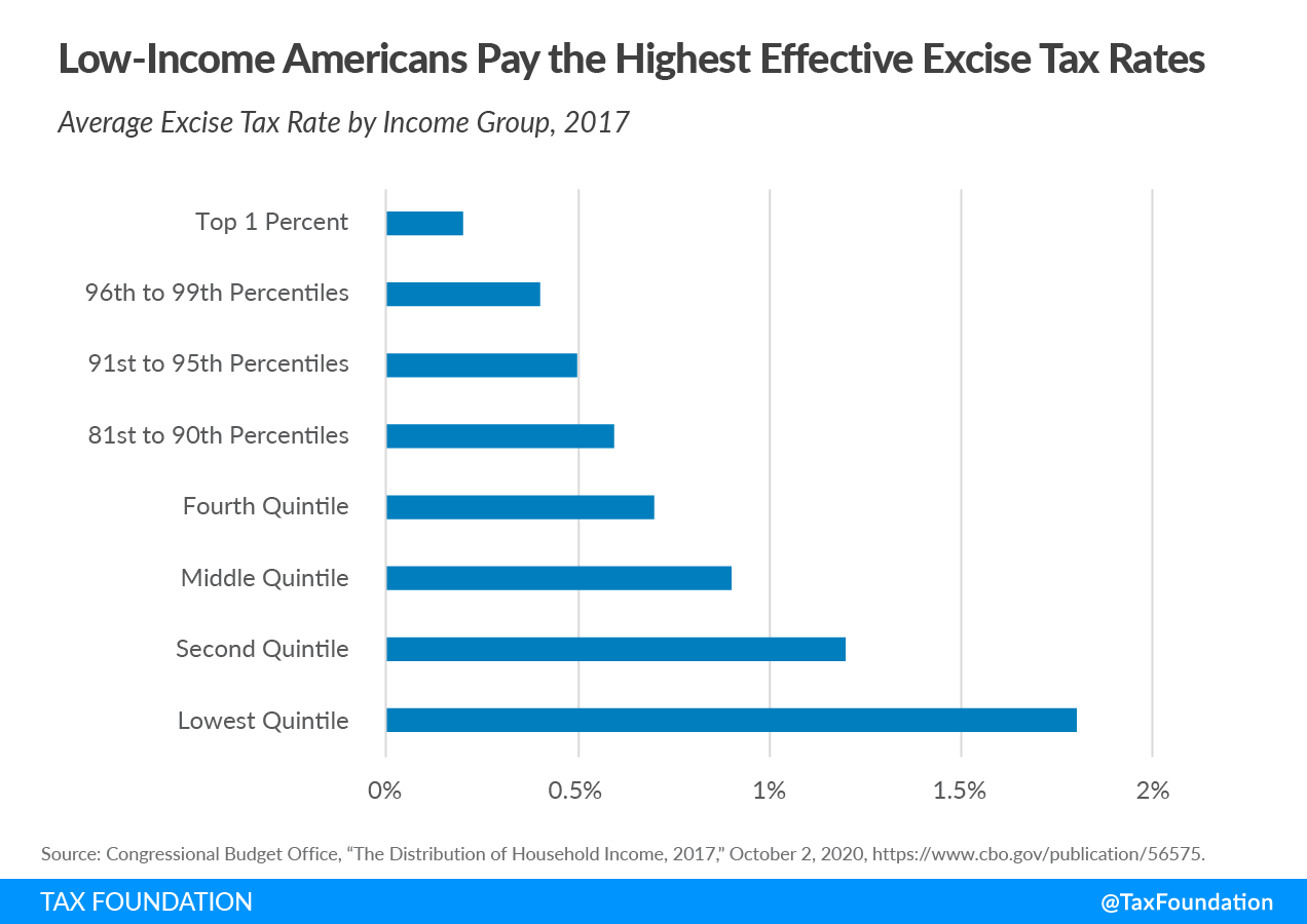 Low-income Americans pay the highest effective excise tax rates, average excise tax rate by income group, Excise taxes and 2021 excise tax trends