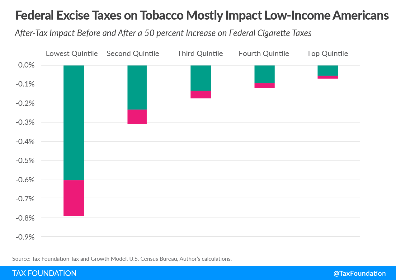 Federal Excise Taxes on Tobacco Mostly Impact Low-Income Americans Excise Taxes and 2021 Excise Tax Trends