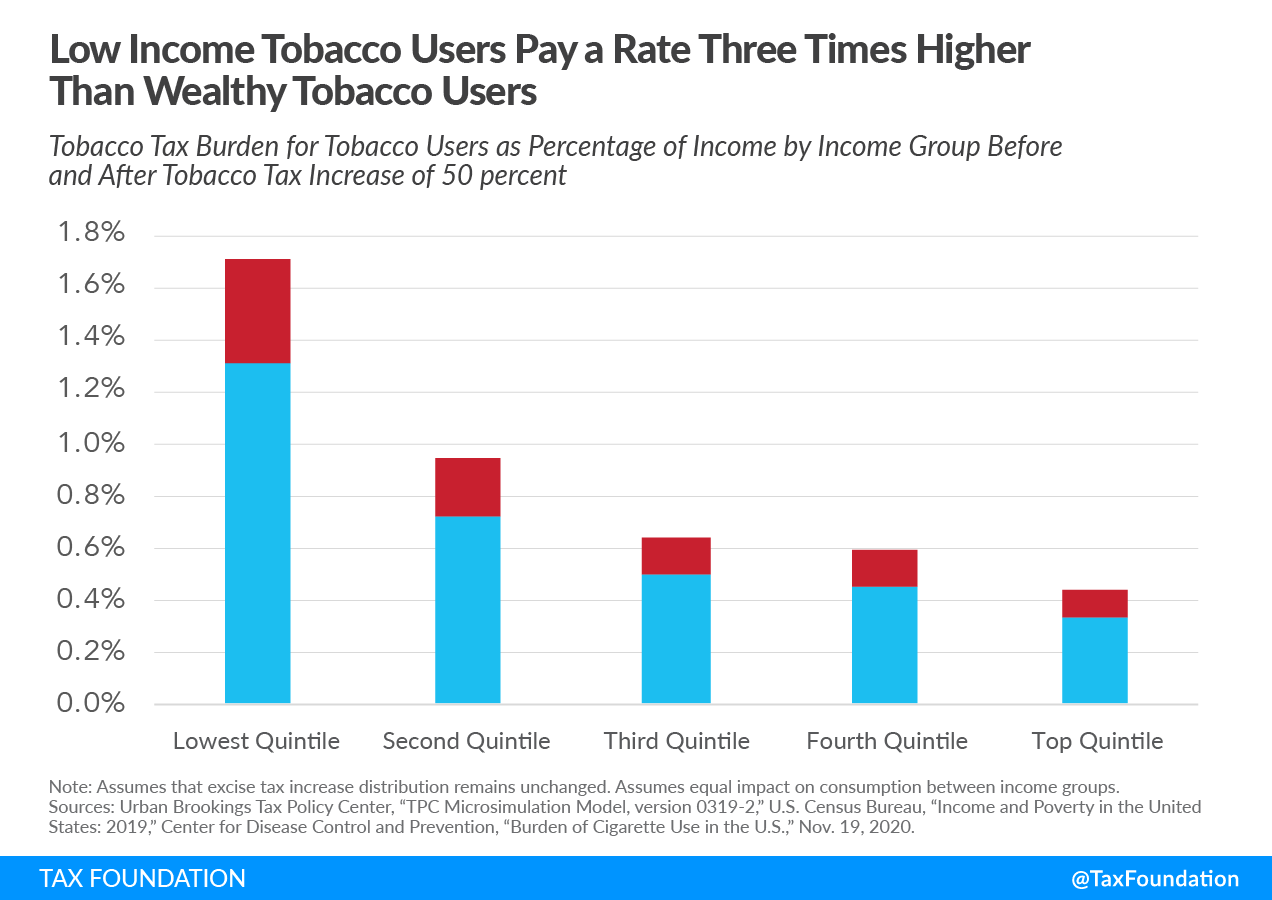 Excise Taxes and 2021 Excise Tax Trends Low-Income Tobacco Users Pay a Rate Three Times Higher Than Wealthy Tobacco Users